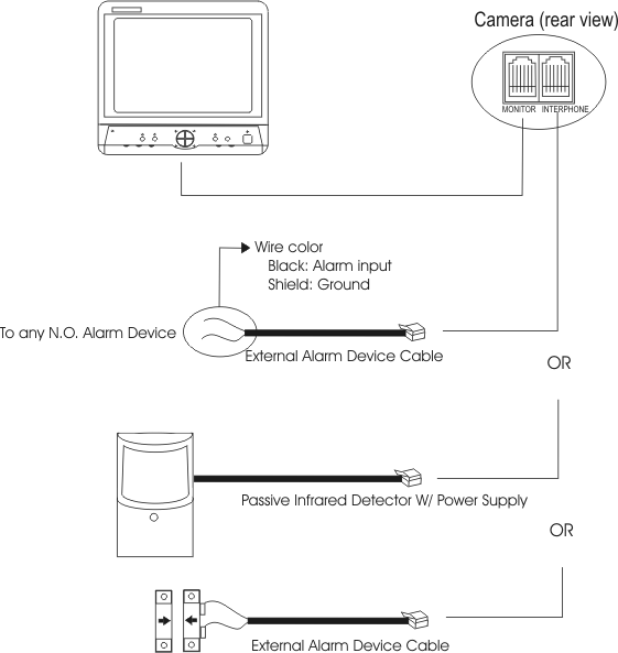 the alarm input is connected to the camera using the 60-foot, 2-wire,  a-sc20 interface cable  refer to the following connection diagram for  proper